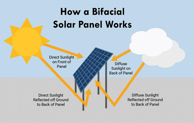 Bifacial Solar